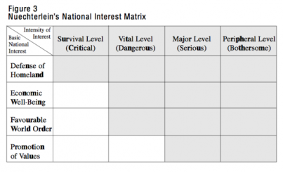 resizedimage600366-Figure-3-Nuechterleins-National-Interest-Matrix.png