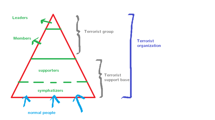 terrorism pyramid.png